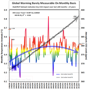 Tiny global warming Hadcrut4 co2 15yrs ending 073113