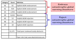 68 percent peer reviewed studies reject AGW catastrophe predictions