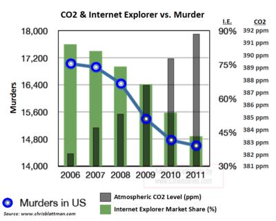 US murders keystone pipeline CO2 emissions 2011