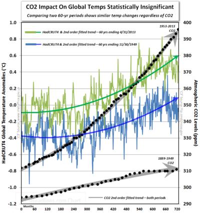 Global warming modern 60 year vs previous 60 years Hadcrut co2