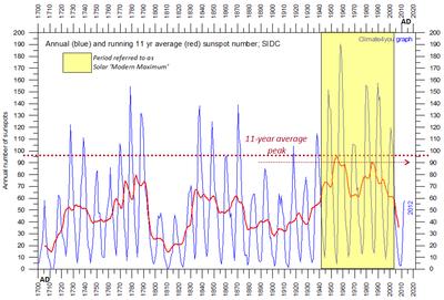 Solar sunspot modern maximum