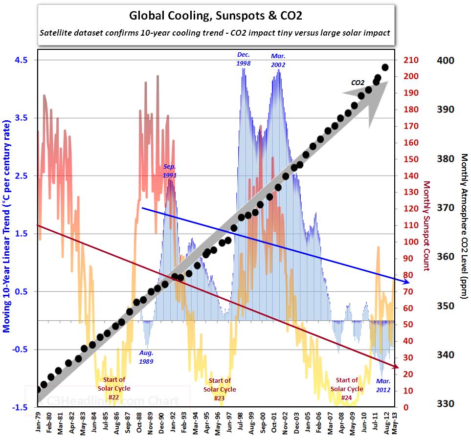 Une nouvelle ère glaciaire débutera en 2014 6a010536b58035970c0192ab4df91a970d-pi