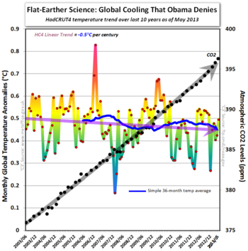 Obama global cooling denier hadcrut4 co2 may 2013