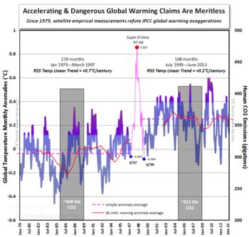 Accelerating dangerous global warming ipcc co2 satellite