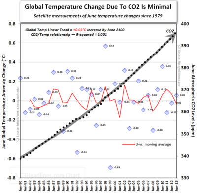 Global warming june satellite temperatures co2 ipcc