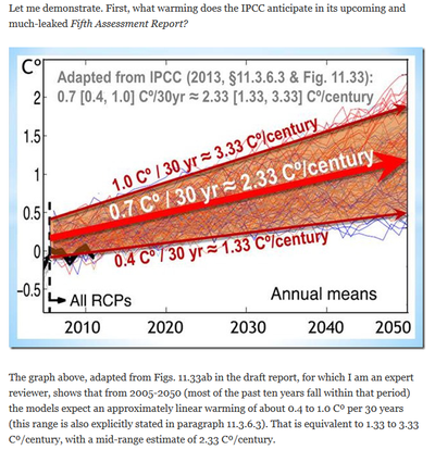 Ipcc Fifth Assessment Report climate model global temperature warming