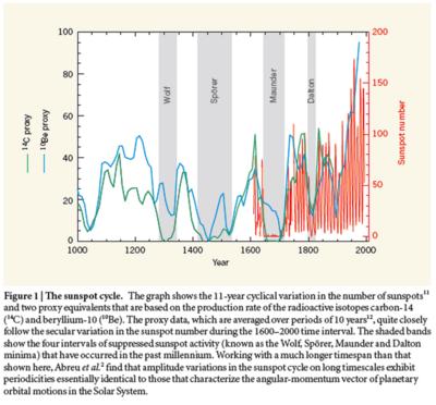 Nature abreu et al 10Be proxy total solar irradiance tsi