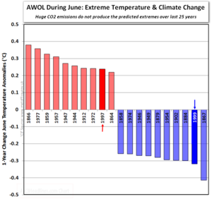 Ipcc hadcrut extreme global warming cooling temperature climate change june 2013