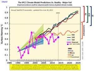 IPCC climate model june 2013 b