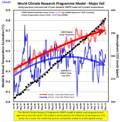Wcrp cmip3 climate model june2013 b