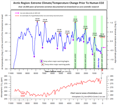 Arctic greenland extreme climate temperature change co2 10000 yrs