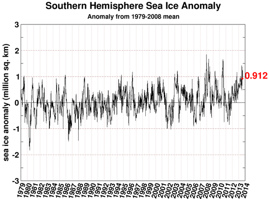 Antarctic sea ice climate models climate change