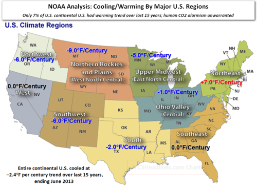 US global cooling warming by climate region - change from CO2 tiny