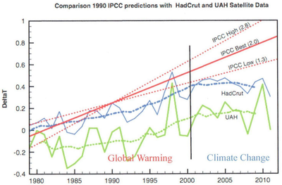 Ipcc 1990 climate model predictions