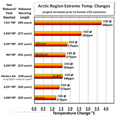 Arctic greenland extreme climate temperature change co2