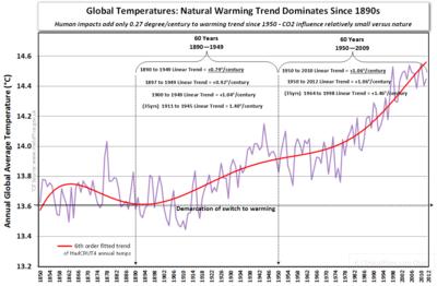 Warmest decade a bogus concept global warming since 1850 b