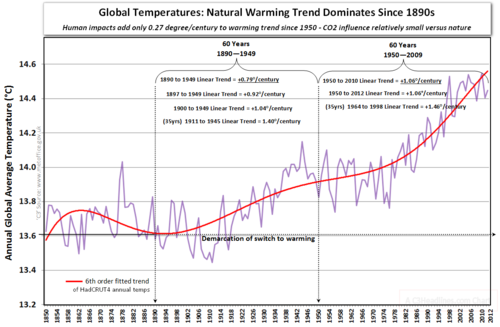 Warmest decade a bogus concept global warming since 1850