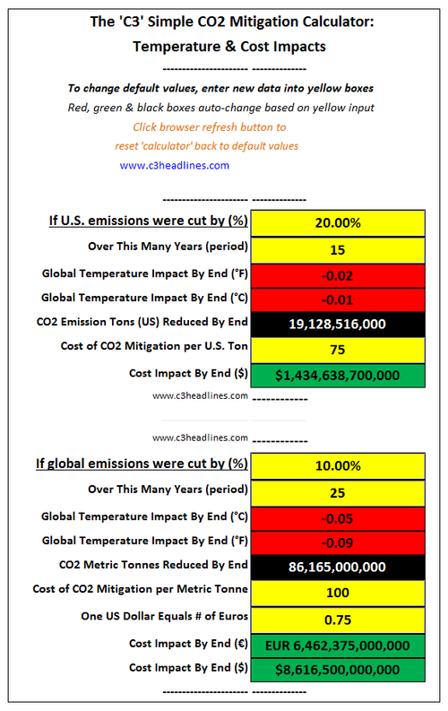 C3 Simple Co2 Mitigation Calculator Global Warming Climate Change Costs Impacts