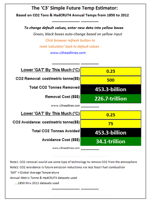 Simple calculator for cost of lowering global temperature CO2