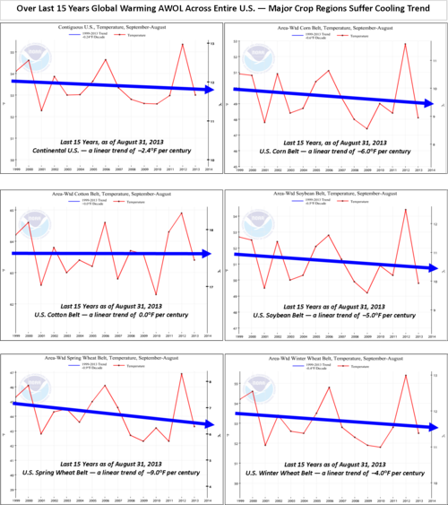 US global cooling warming last 15 years aug 2013