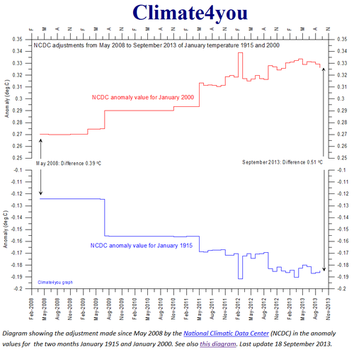 NOAA NCDC global warming temperature fabrication since 2008