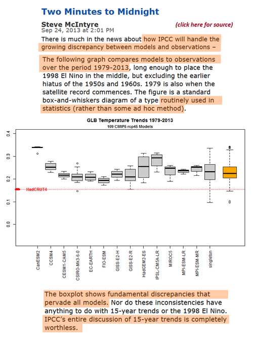 IPCC climate model failure fiasco - stubborn facts cant predict squat