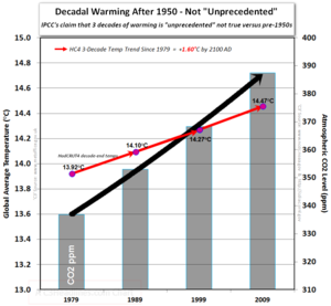 Ipcc hadcrut4 co2 decade end temperatures post 1950  no unprecedented warming
