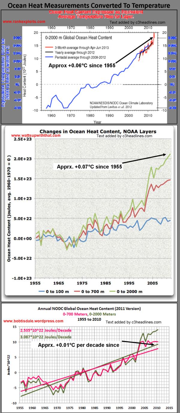 C3: IPCC 'AR5' Falsehood: Global Warming Is