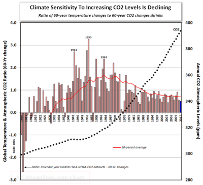 Global warming co2 ratio 60-year changes climate