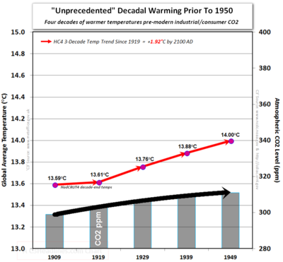 Ipcc hadcrut4 co2 decade end temperatures prior to 1950 unprecedented warming