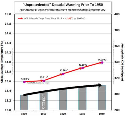 Ipcc hadcrut4 co2 decade end temperatures prior to 1950 unprecedented warming