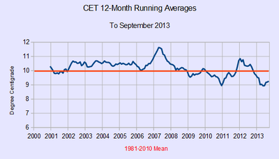 CET global cooling regional central England temperature