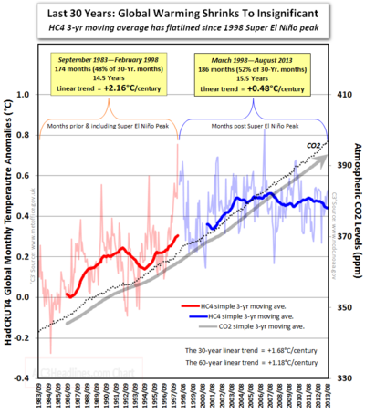 Ipcc ar5 global warming 30 years co2 insignificant el nino