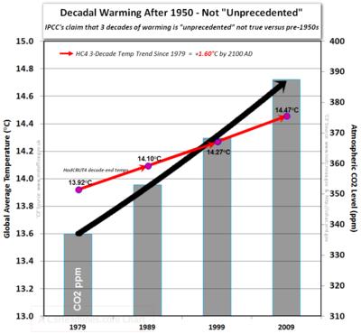 Ipcc hadcrut4 co2 decade end temperatures post 1950  no unprecedented warming