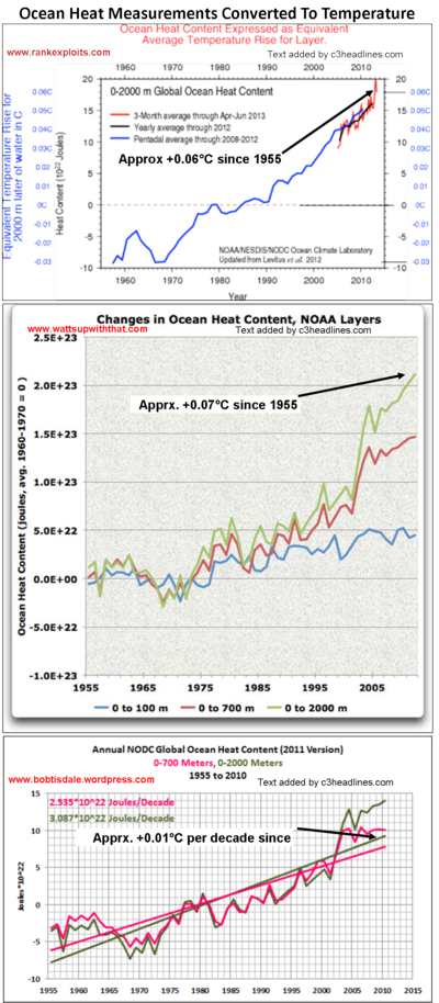Ocean heat content temperature ipcc ar5 global warming hiding in ocean