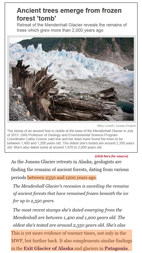 Modern warming cooler than ancient periods alaska glacier trees