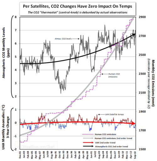 Uah satellite global temperatures co2 3-year change warming climate