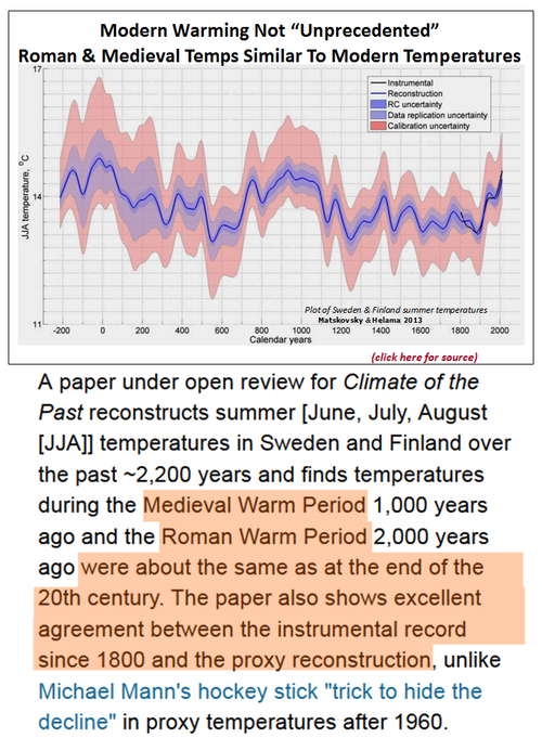 Those stubborn facts natural climate change modern temperatures same as medieval and roman periods