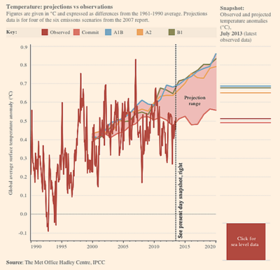 Financial times climate model ipcc