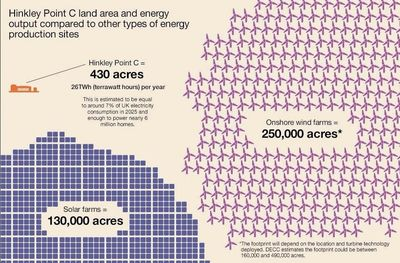 Wind solar vs traditional energy infographic