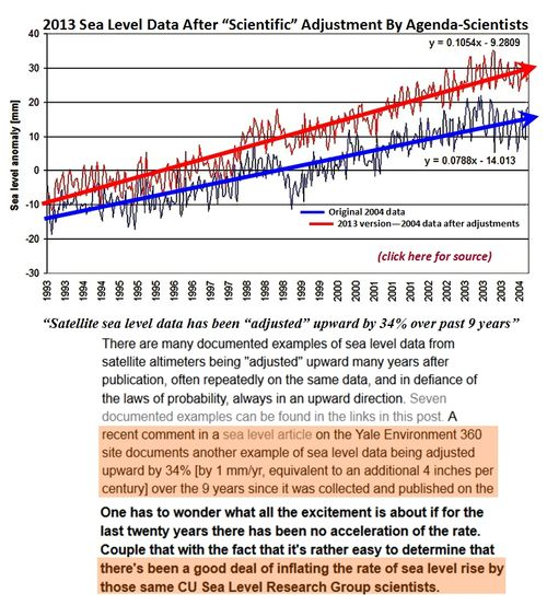 Corrupt climate science - fabricating rising sea level acceleration cooking satellite empirical evidence