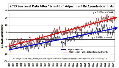 Fabricating sea level acceleration bogosity-fraud science climate satellite