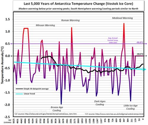 5000 years Antarctica Southern hemisphere global cooloing warming