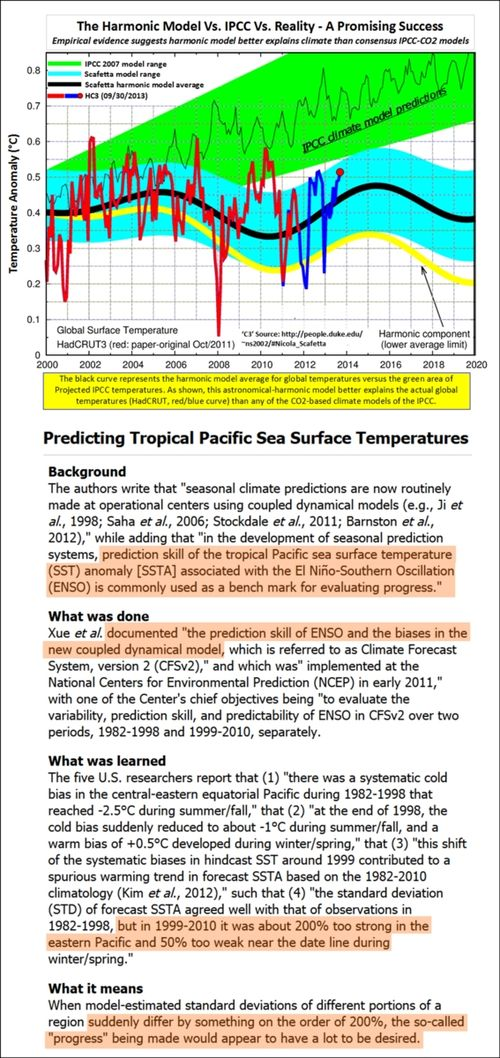 Climate models cannot predict enso sea surface temperatures