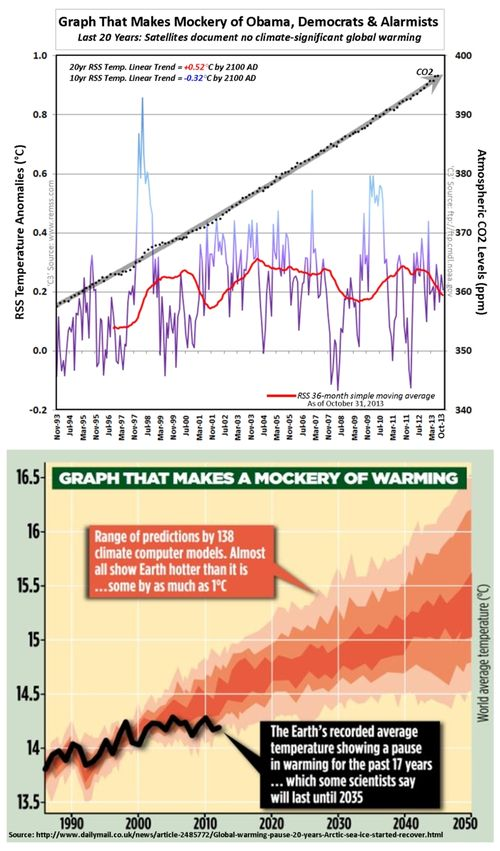 RRS temperatures CO2 climate models last 20 years no climate significant warming october 2013