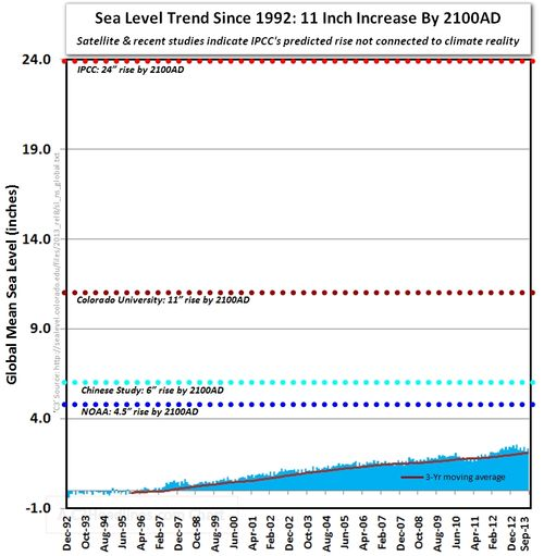 Sea level trend rise those stubborn climate facts reality vs ipcc