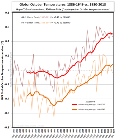 Global hadcrut4 october temperatures global warming past and present