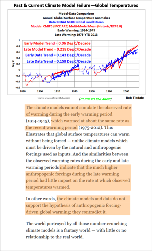 Past present current ipcc climate model failure noaa global temperatures