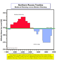 Northern russia tree line