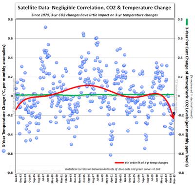 Satellite vs hollywood global warming science fantasies co2 jessica alba